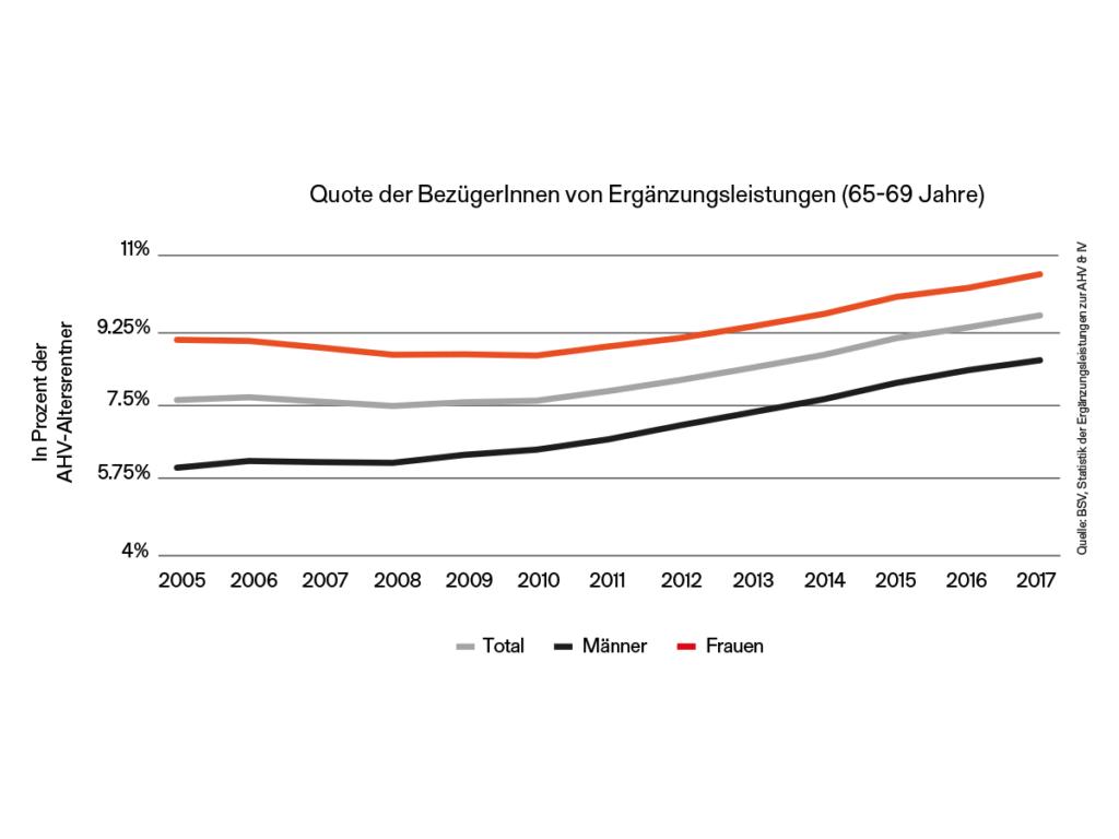 Anteil der EL-BezügerInnen steigt, v.a. Frauen