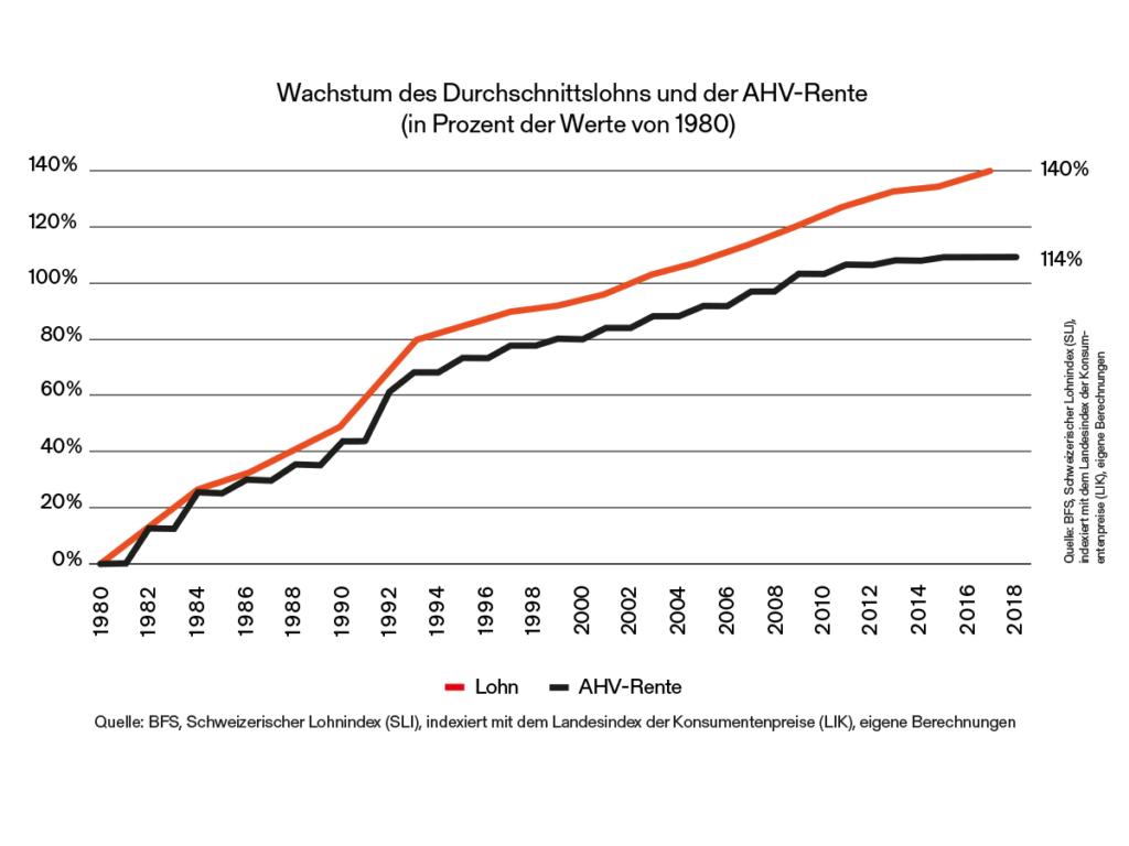 Rentenentwicklung bleibt hinter Löhnen zurück