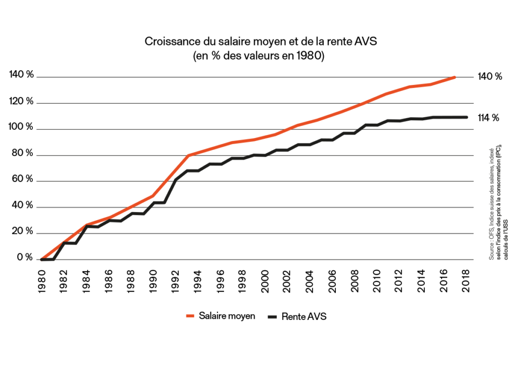 Graphique : croissance du salaire moyen et de la rente AVS